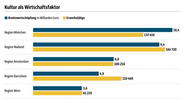 Kreativwirtschaft: SZ-Grafik; Quelle: Metropolregion München