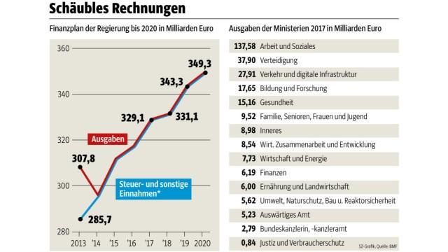 Haushalt: SZ-Grafik