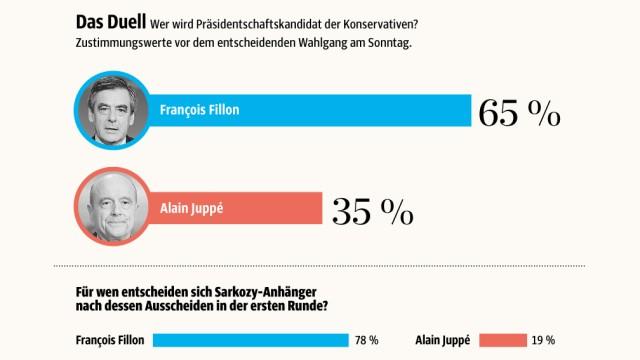 Wahl in Frankreich: SZ-Grafik; Quelle: ifop-Fiducial