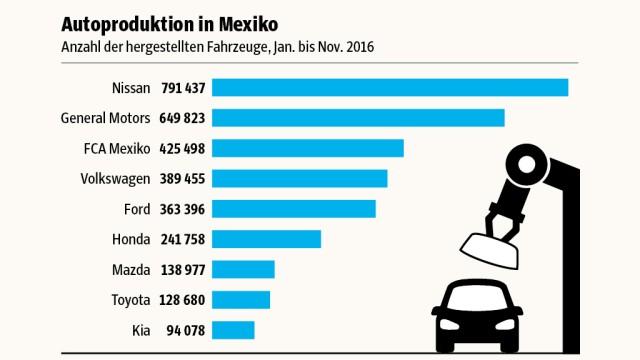 Grafik Mexiko