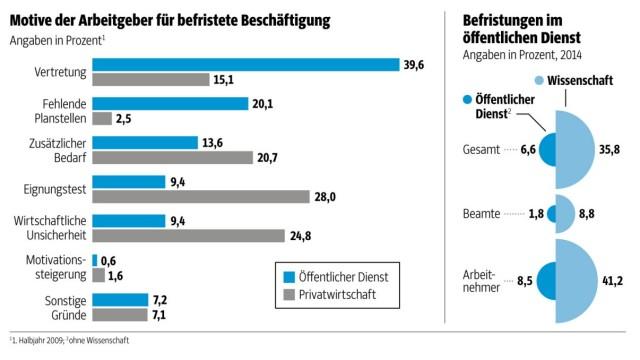 Arbeitsmarkt: SZ-Grafik; Quelle: IAB-Kurzbericht 5/2016