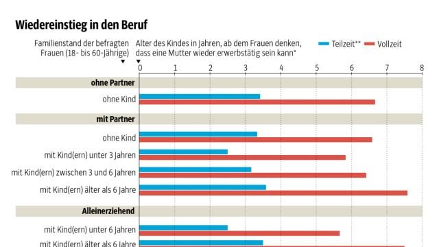 Umfrage: Credit: SZ-Grafik; Quelle: Institut für Arbeitsmarkt- und Berufsforschung; Fußnoten: *geschätzte Mittelwerte,**mindestens 15 Stunden pro Woche