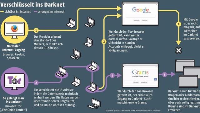 zugang zum darknet