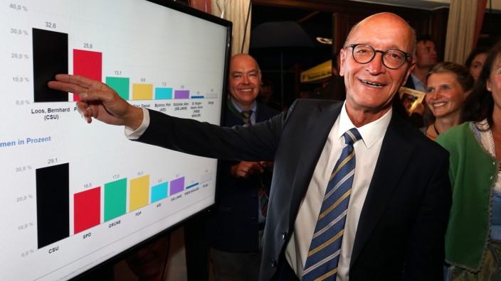 Nach der Wahl: Der schwarze Balken länger als der rote: Bernhard Loos hat das Direktmandat im Münchner Norden gewonnen.