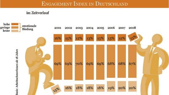 Innere Kündigung: Der Gallup-Engagement-Index: Waren im Jahr 2001 noch 16 Prozent der Arbeitnehmer hochmotiviert, sind es heute nur noch 13 Prozent.