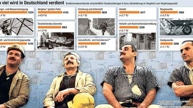 Gehälter in Deutschland: So viel wird in Deutschland verdient: Zum Anzeigen der Grafik aufs Bild klicken.