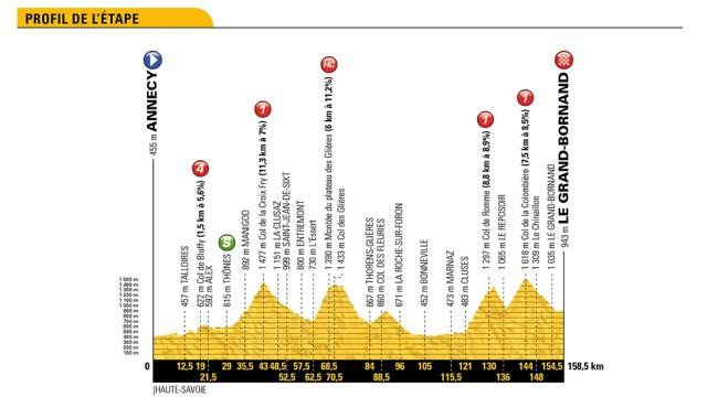 Tour de France Profile Strecken