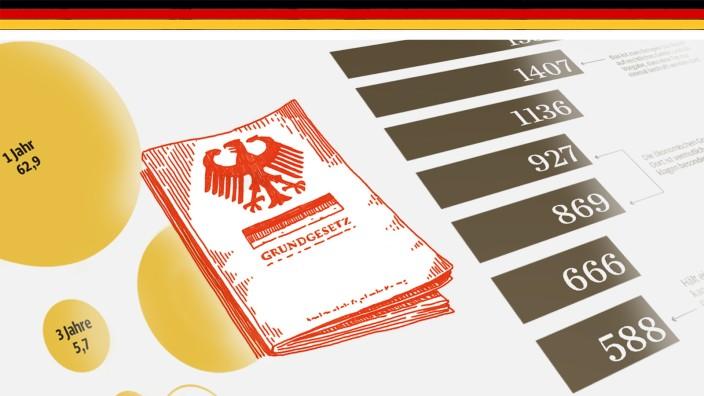 70 Jahre Grundgesetz: Immer wieder muss das Bundesverfassungsgericht das Grundgesetz auslegen.