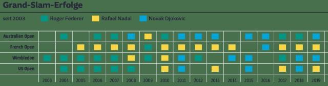 Tennis Grafik