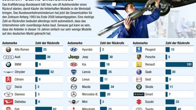 Auto-Rückrufe: Auto-Rückrufe: die Gesamtzahlen von 1993 bis 2008 in der Übersicht