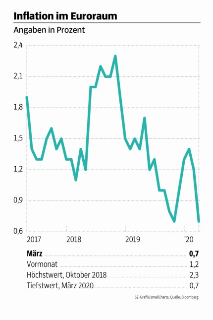 Inflation im Euroraum 060420