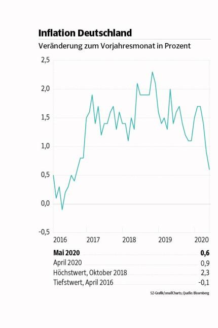 Inflation Deutschland 220620