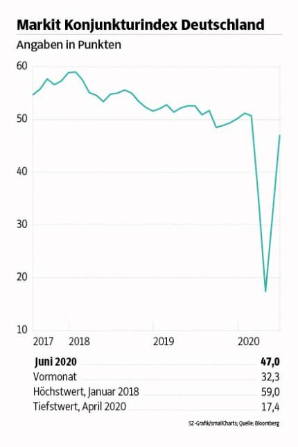 Konjunktur Deutsche Wirtschaft Nah Am Wachstum Wirtschaft Sz De