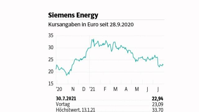 Siemens Energy 020821