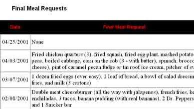 Henkersmahlzeiten in den USA: Auszug mit den jüngsten  Lieferungen texanischer Henkersmahlzeiten  aus der im Internet veröffentlichen Liste