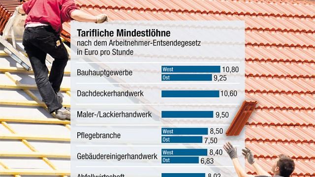 Firmen umgehen Tarife: Bauarbeiter: Für eine Auflistung der Mindestlöhne in den verschiedenen Branchen bitte auf das Foto klicken.