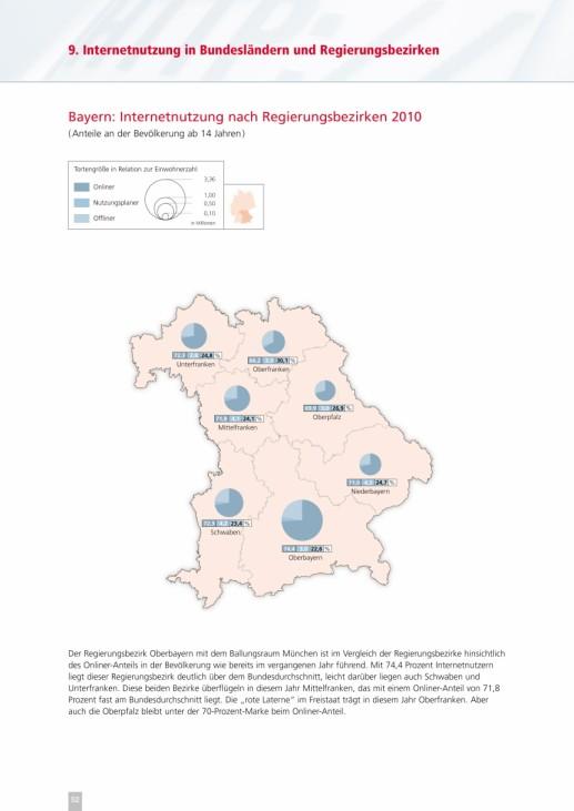 (N)Onliner-Atlas Ergebnisse Internetnutzung Grafiken Seite 52