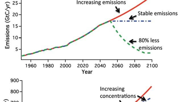 Kohlendioxid-Emissionen