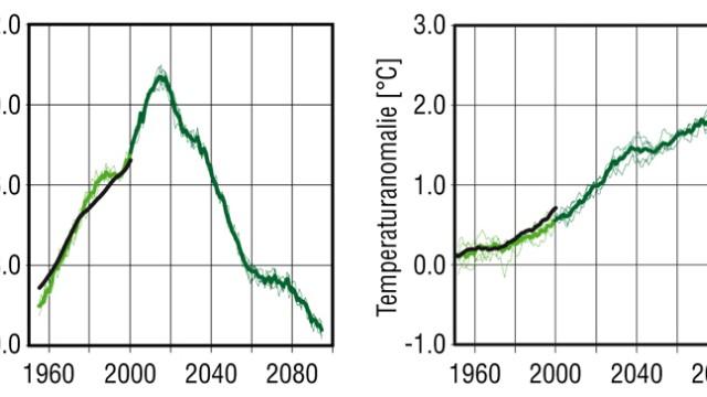 Kohlendioxid MPI 2010
