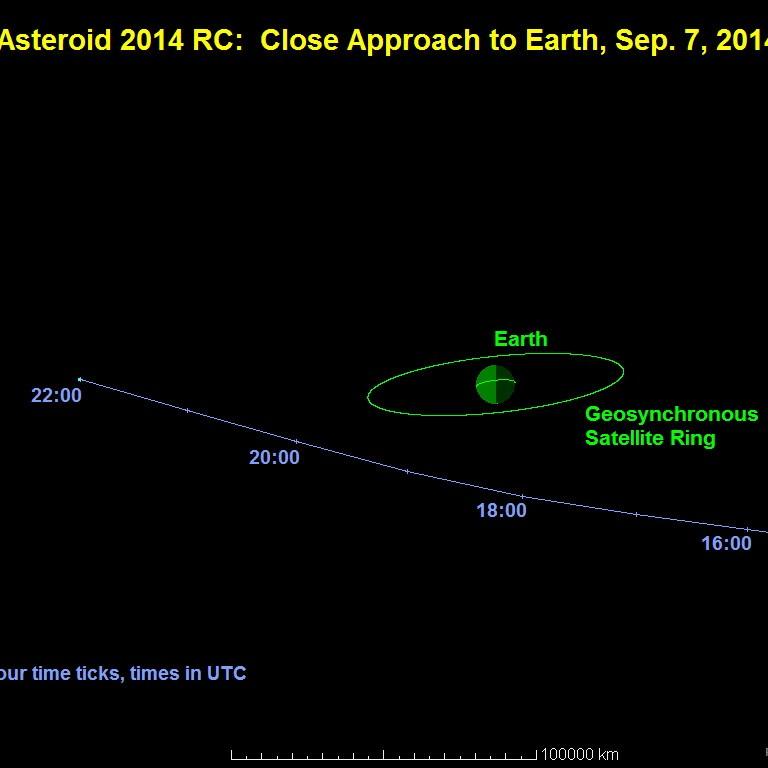 Asteroid 2014 RC kommt der Erde gefährlich nah - Wissen ...