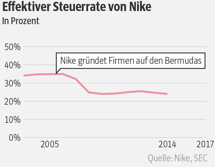 066723374ecf Das Ergebnis von Nikes Bermuda-Strategie lässt sich in den Jahresberichten  nachlesen  Die effektive Steuerlast des Sportartikelherstellers fällt von  2005 ...