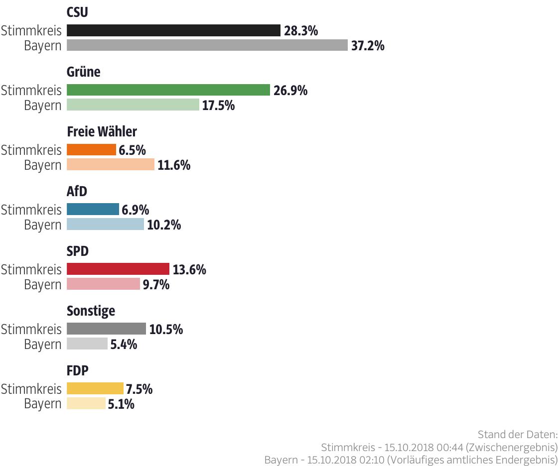 Ergebnisse für den Stimmkreis München-Hadern