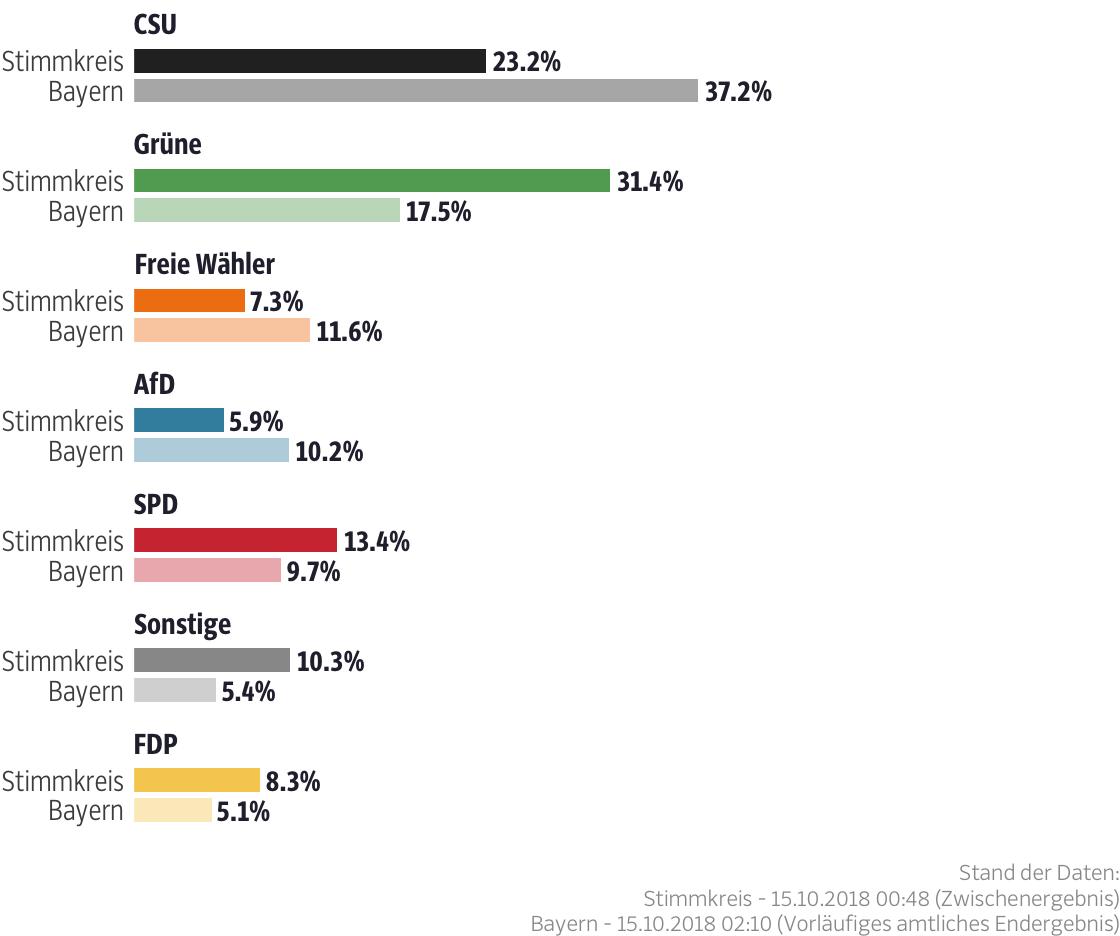 Ergebnisse für den Stimmkreis München-Giesing