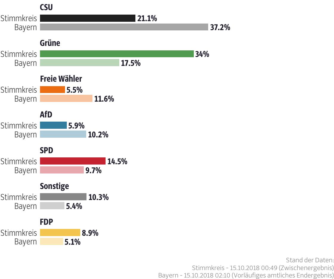 Ergebnisse für den Stimmkreis München-Milbertshofen