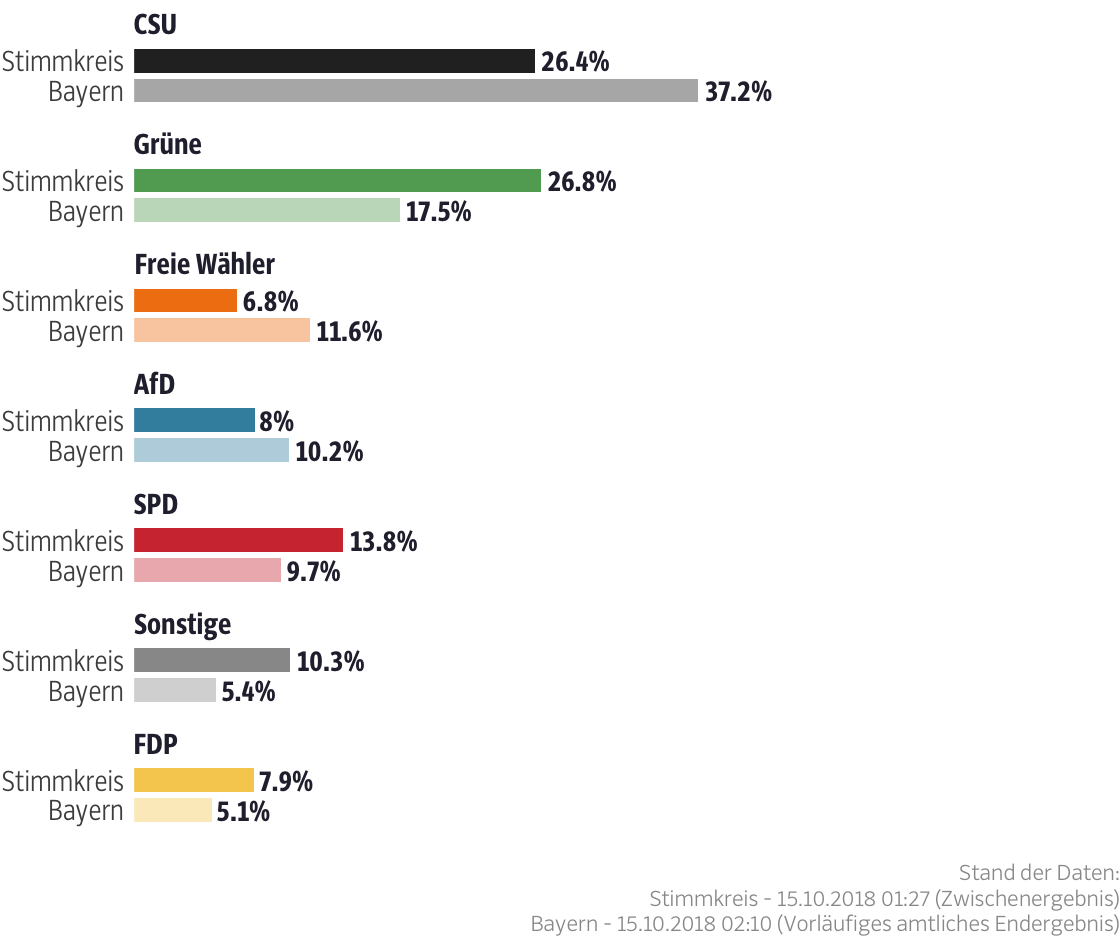 Ergebnisse für den Stimmkreis München-Moosach
