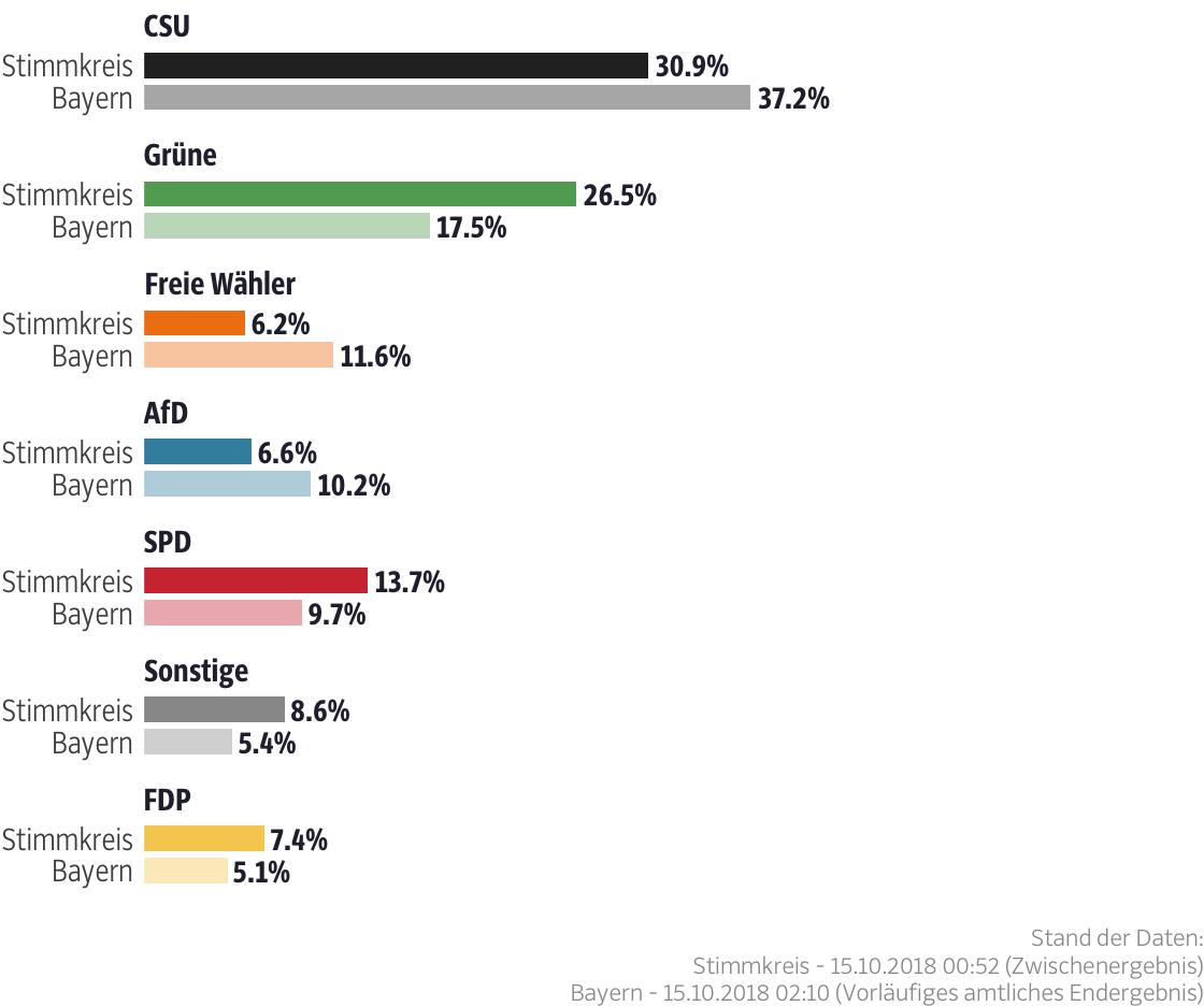 Ergebnisse für den Stimmkreis München-Pasing