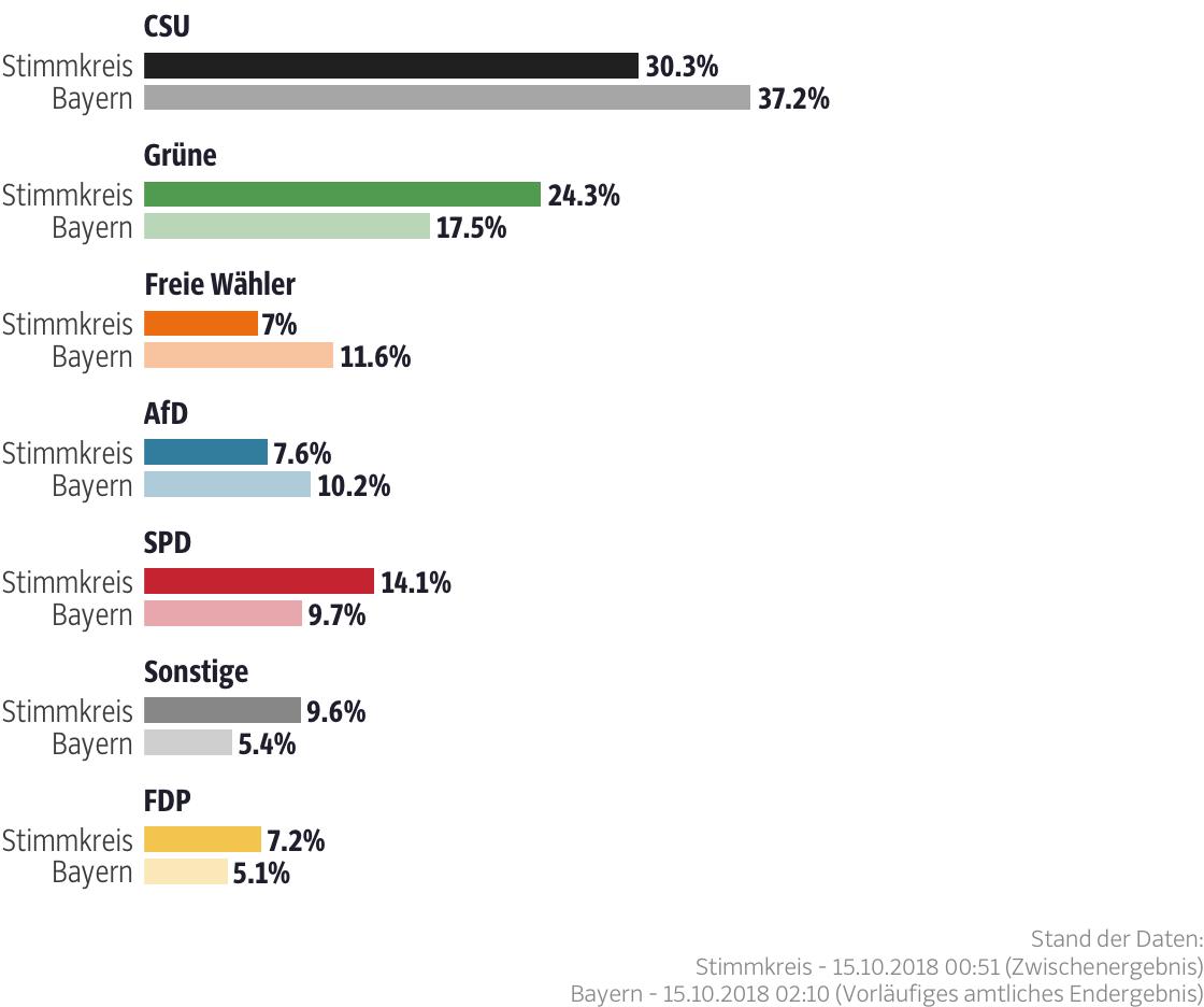 Ergebnisse für den Stimmkreis München-Ramersdorf