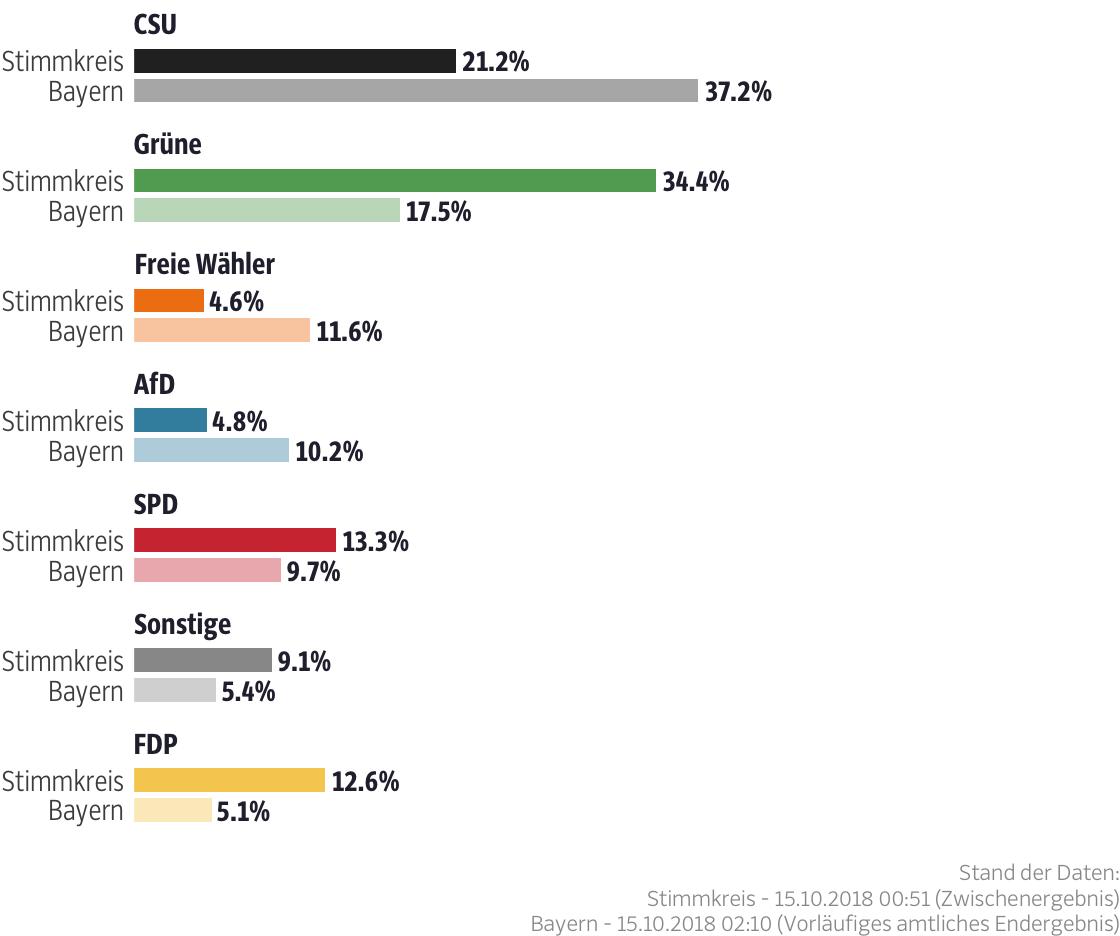 Ergebnisse für den Stimmkreis München-Schwabing