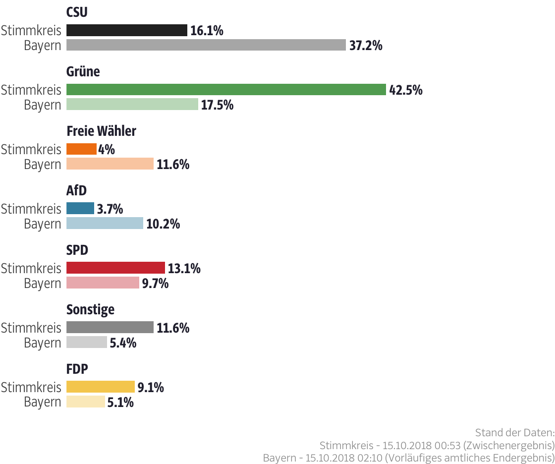 Ergebnisse für den Stimmkreis München-Mitte