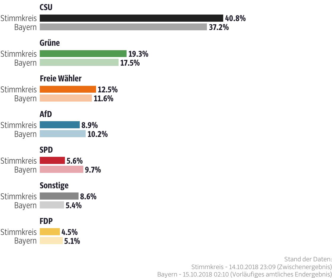 Ergebnisse für den Stimmkreis Bad Tölz-Wolfratshausen, Garmisch-Partenkirchen