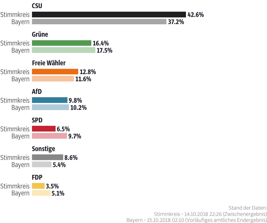 Ergebnisse für den Stimmkreis Berchtesgadener Land
