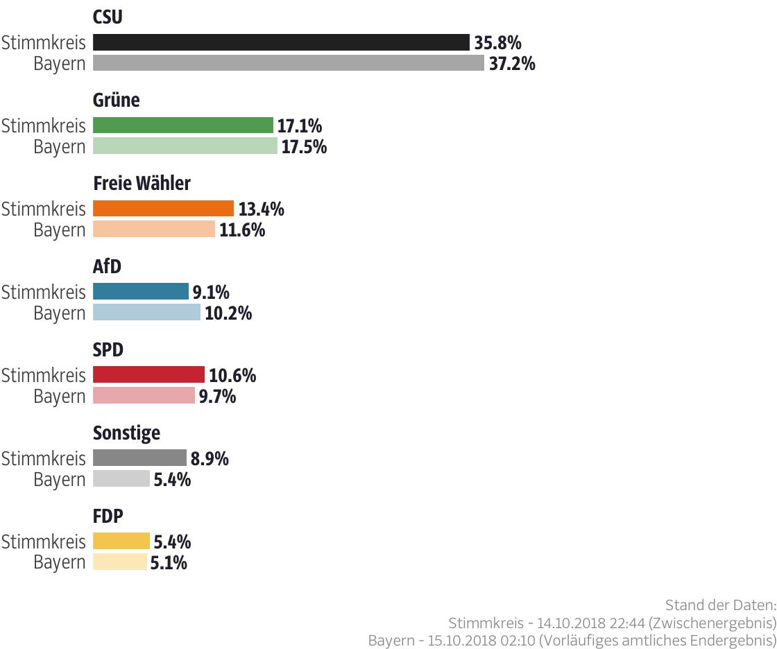 Ergebnisse für den Stimmkreis Dachau