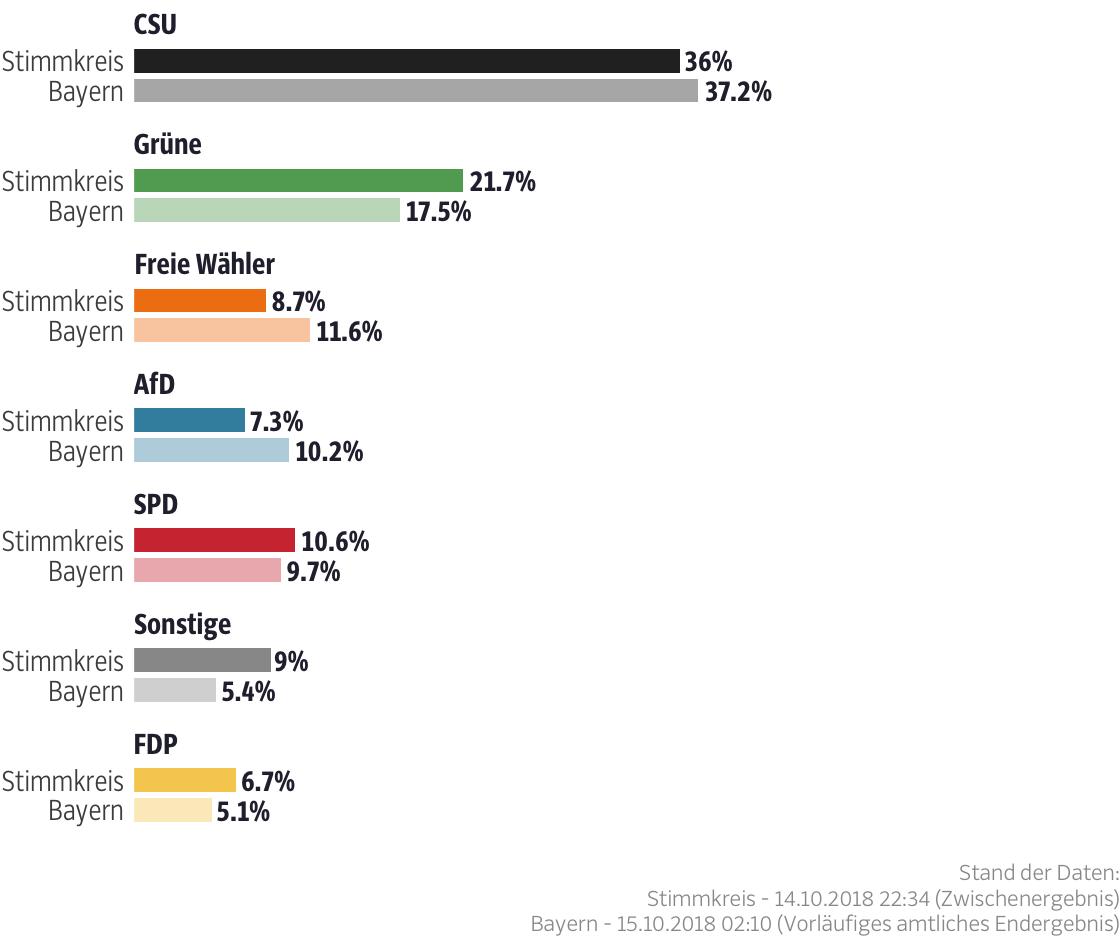 Ergebnisse für den Stimmkreis Ebersberg