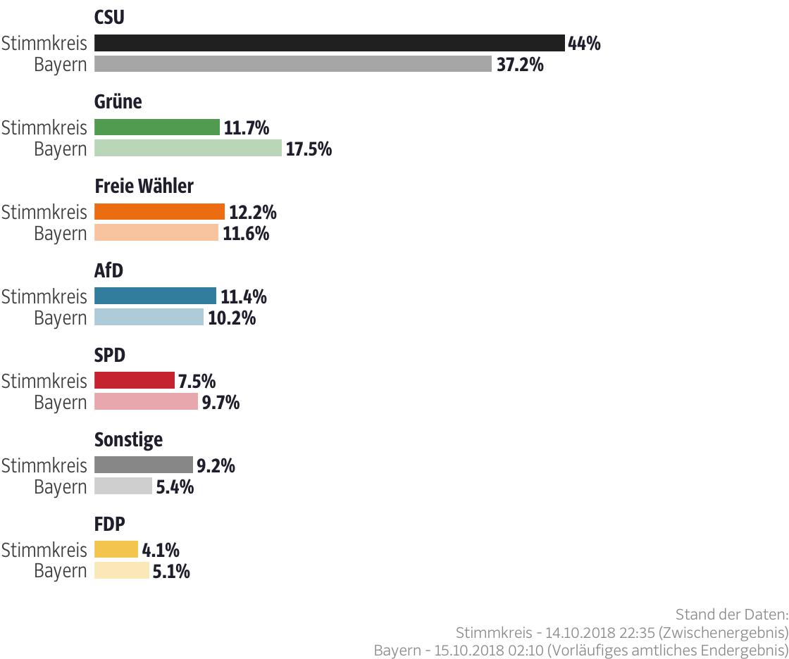 Ergebnisse für den Stimmkreis Eichstätt