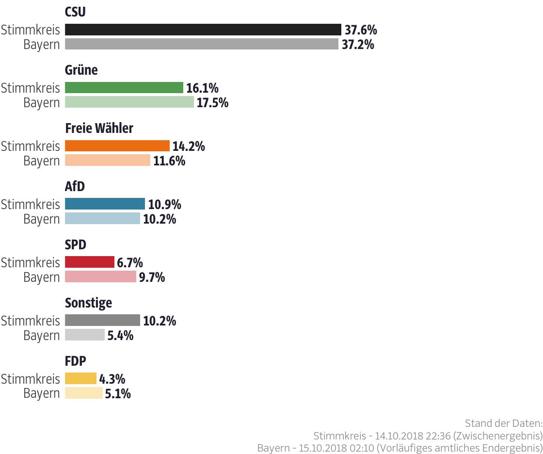 Ergebnisse für den Stimmkreis Erding