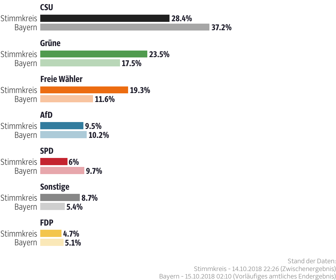 Ergebnisse für den Stimmkreis Freising
