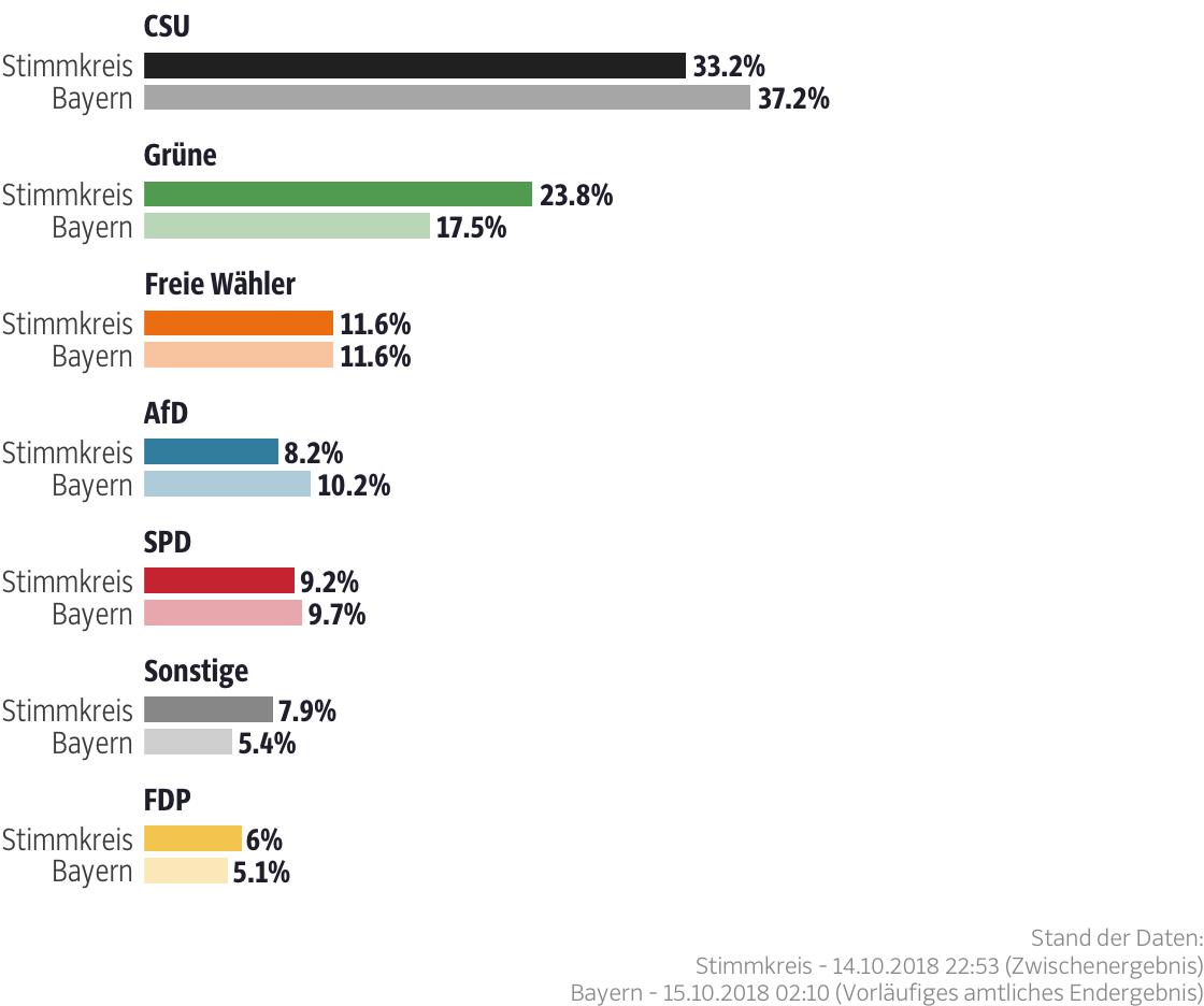 Ergebnisse für den Stimmkreis Fürstenfeldbruck-Ost