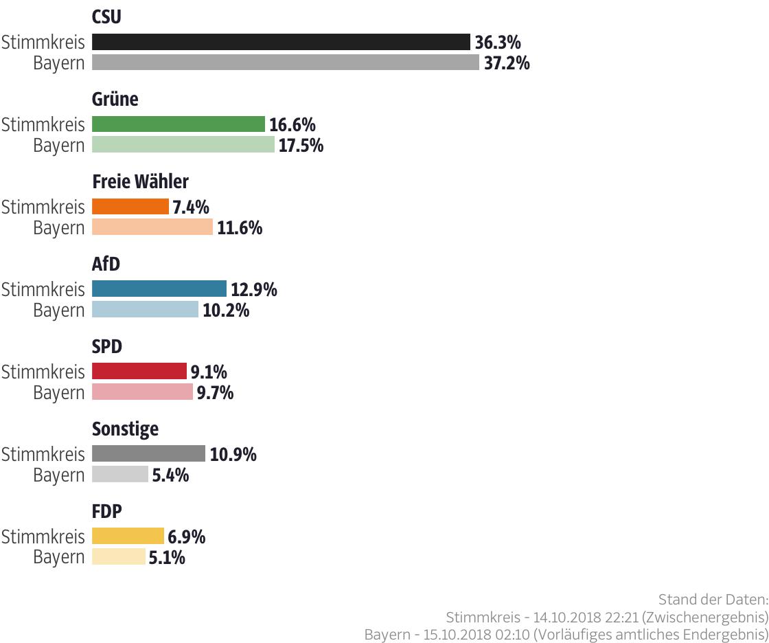 Ergebnisse für den Stimmkreis Ingolstadt