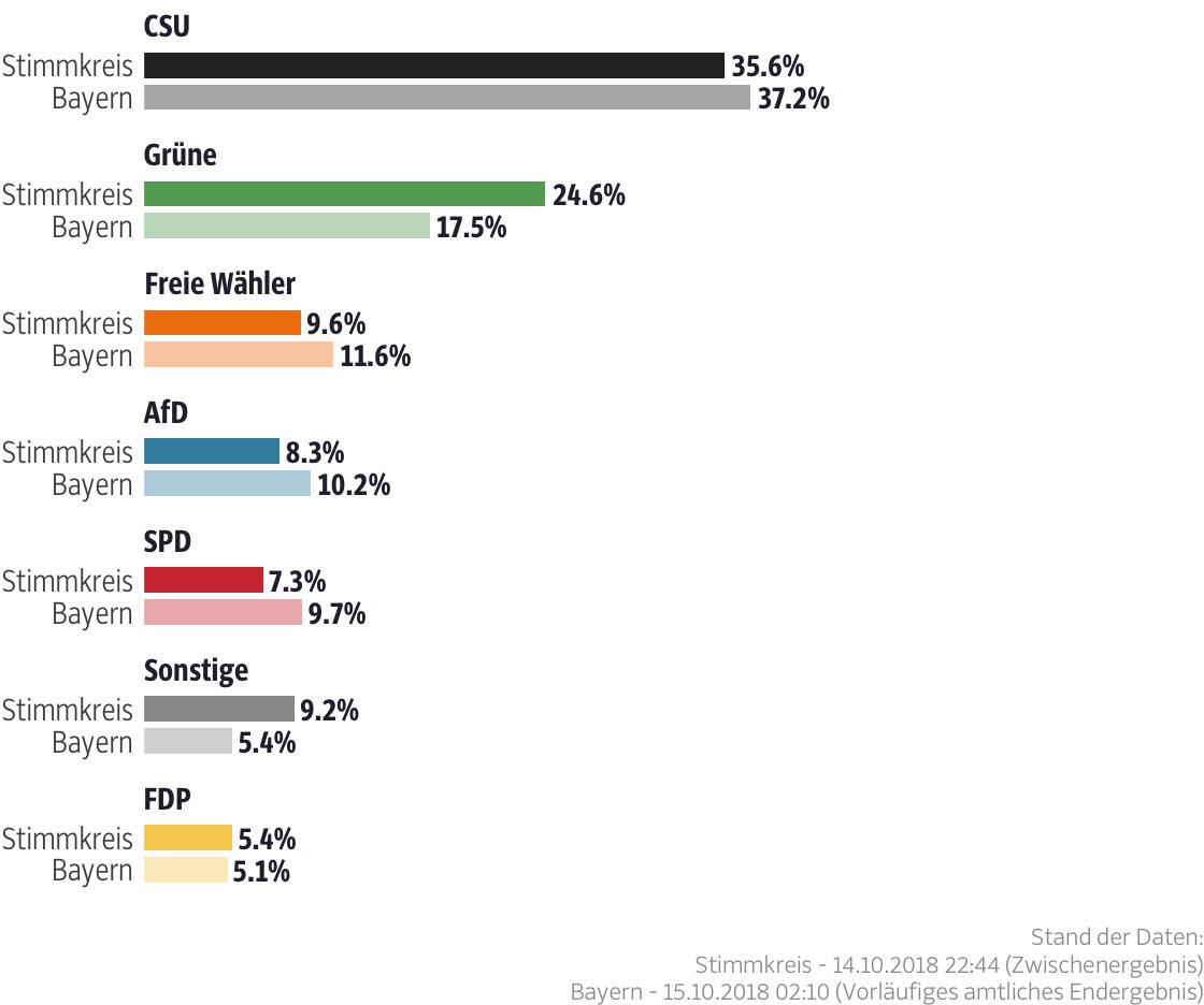 Ergebnisse für den Stimmkreis Landsberg am Lech, Fürstenfeldbruck-West