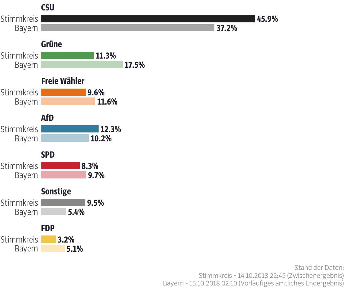 Ergebnisse für den Stimmkreis Mühldorf a.Inn