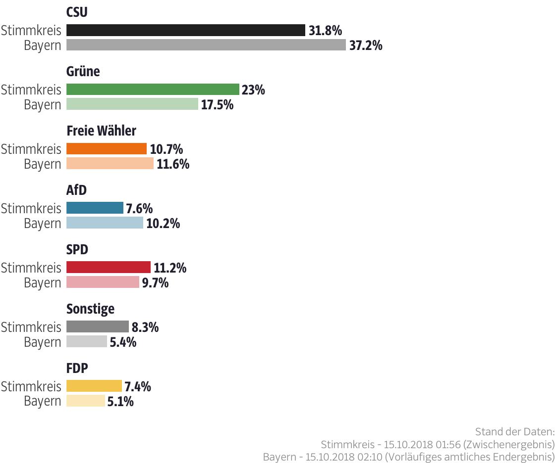 Ergebnisse für den Stimmkreis München-Land-Nord