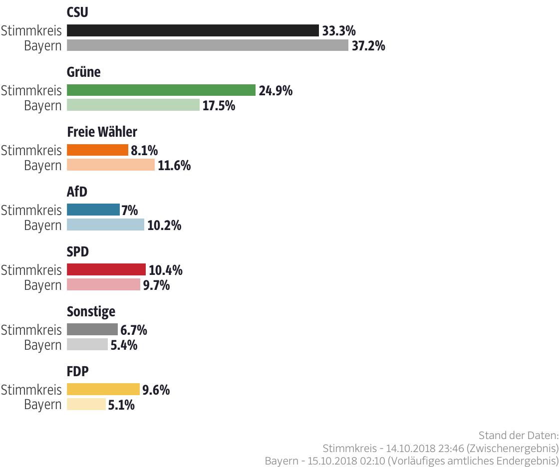 Ergebnisse für den Stimmkreis München-Land-Süd