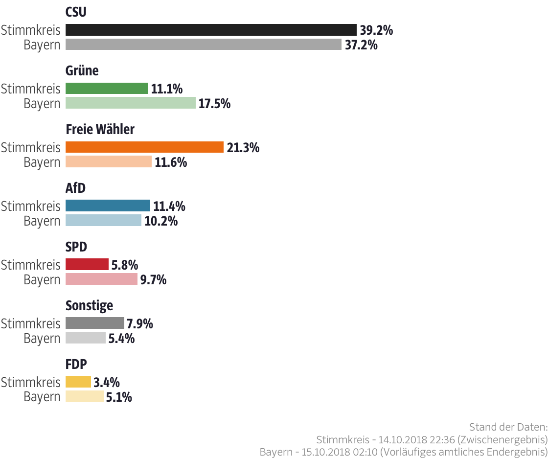 Ergebnisse für den Stimmkreis Neuburg-Schrobenhausen