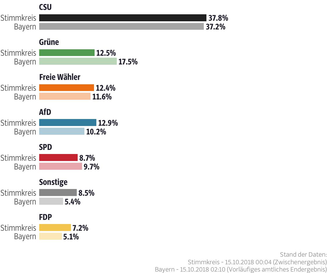 Ergebnisse für den Stimmkreis Pfaffenhofen a.d.Ilm
