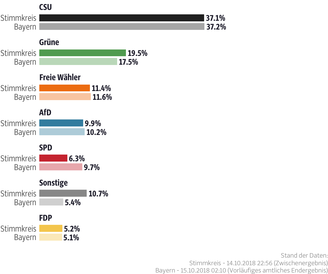 Ergebnisse für den Stimmkreis Rosenheim-Ost