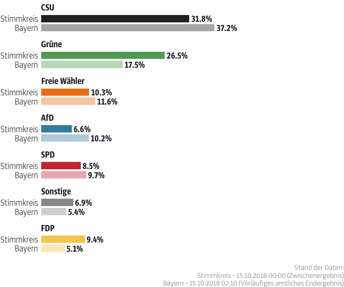 Ergebnisse für den Stimmkreis Starnberg